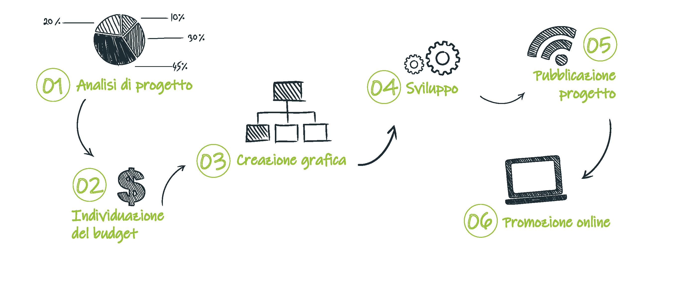 Processo di sviluppo di un sito internet