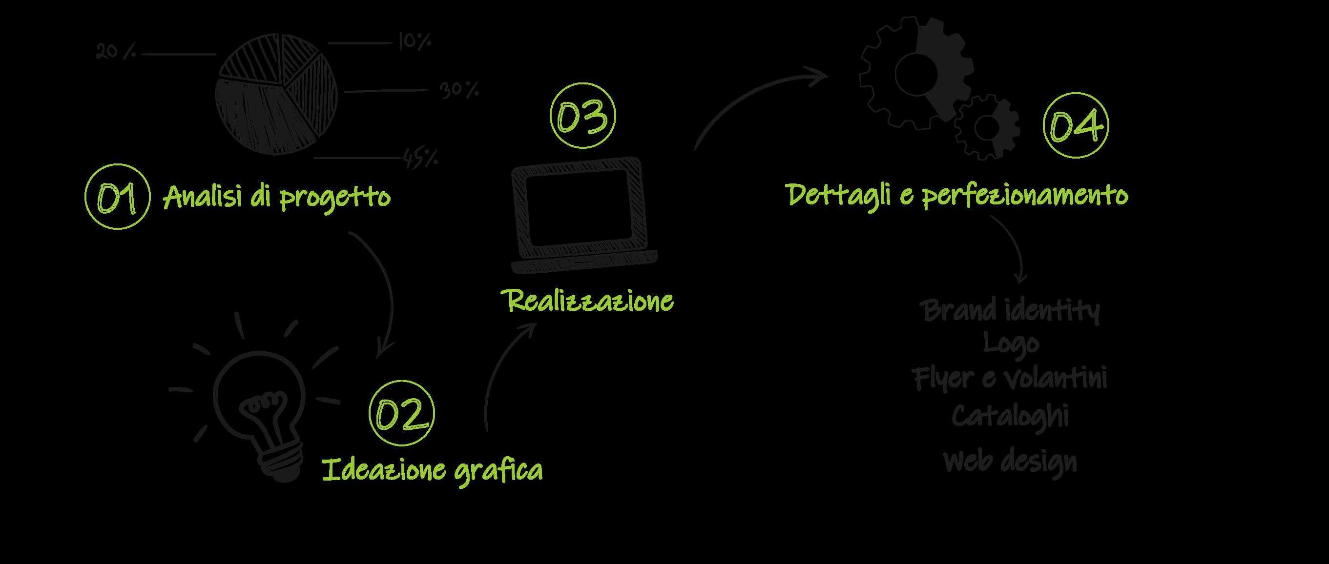 Sviluppiamo grafiche di flyer, volantini, siti web