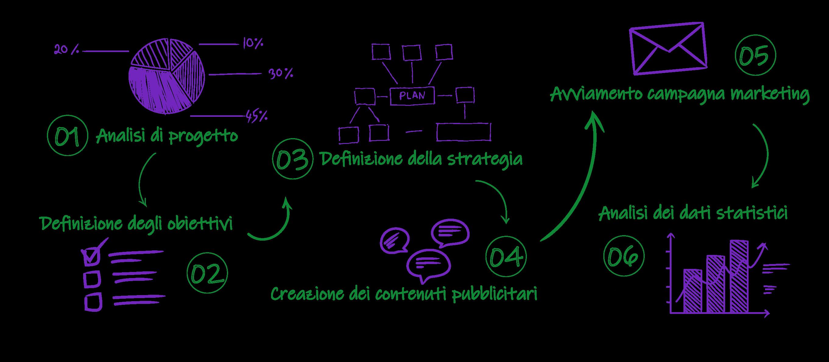 Processo di sviluppo di campagne adwords, dem, sms, e analisi seo